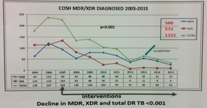 Graph showing decline in drug-resistant TB in Tugela Ferry