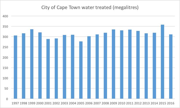 offre large choix de designs haute couture What's causing Cape Town's water crisis?   GroundUp
