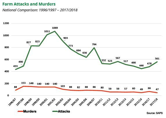 This graph shows farm attacks and murders from 1996/7 to 2017/18. Source SAPS via Politicsweb
