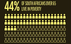 Graphic showing number of people over 65 living in poverty