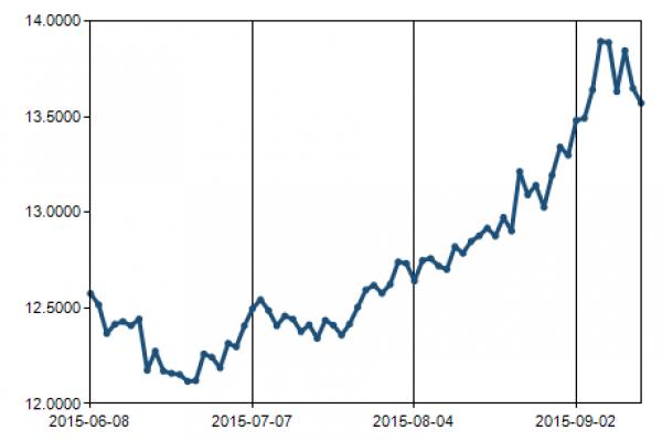 Dollar Versus Rand Graph From Reserve Bank Website
