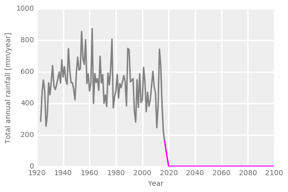 Graph showing rain in future years flat-lining at zero