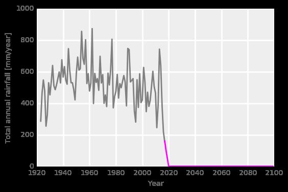 Graph showing rain in future years flat-lining at zero
