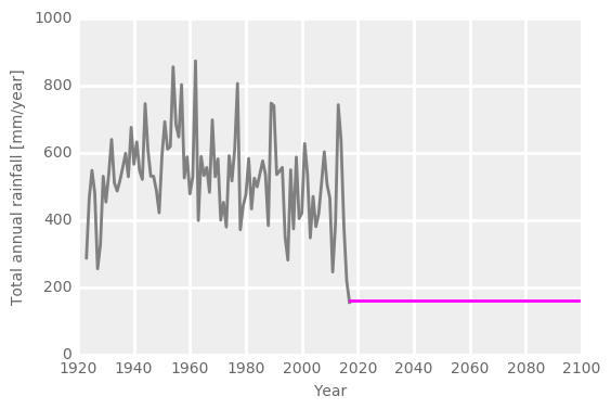Graph showing future rainfall flat-lining at below 200mm/year