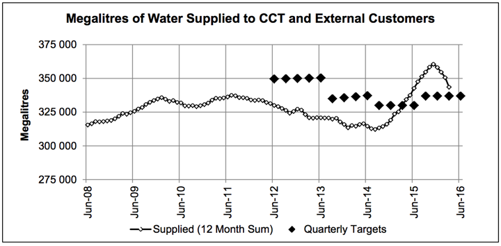 Graph of Cape Town water use