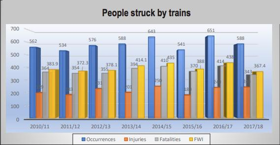 Graph of railway injuries and fatalities