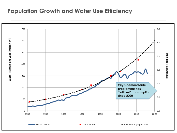 Graph of water usage and population growth