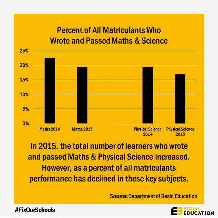 Equal Education info graphic on 2015 matric results.